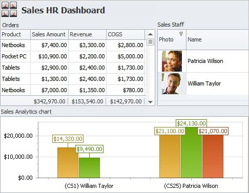 HR Information Dashboard