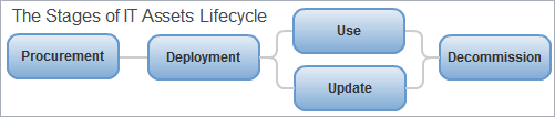 IT Assets Lifecycle