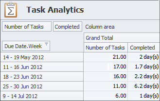 Performance Analysis with Task Scheduler Software