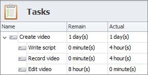 parent task actual and remaining duration