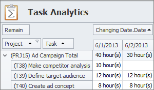 reporting task analytics pivot table